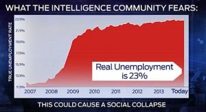 RealUnemployment