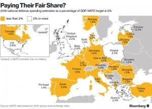 NATO-share
